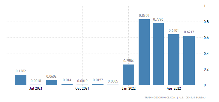 United States Imports from Burundi
