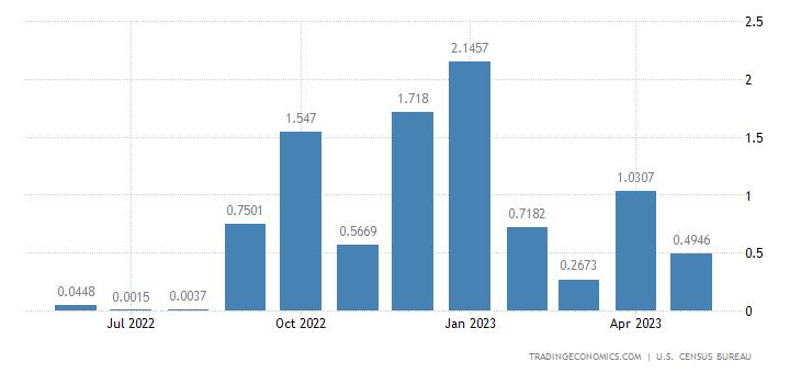 United States Imports from Burundi