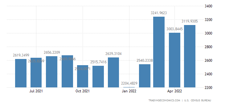 United States Imports from Cafta