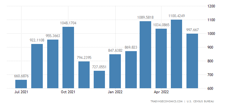 United States Imports from Cambodia
