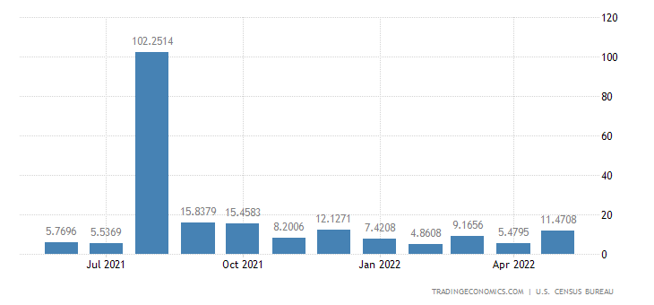 United States Imports from Cameroon