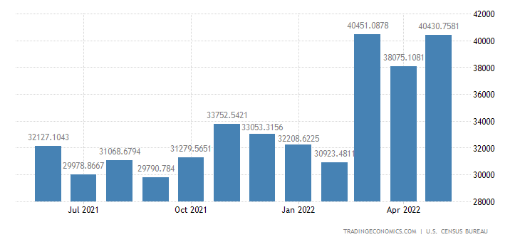 United States Imports from Canada