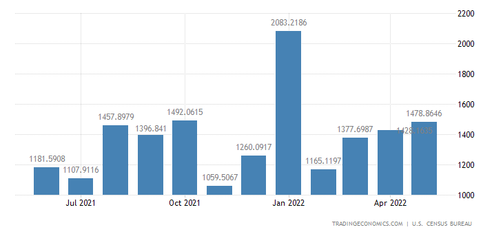 United States Imports from Chile