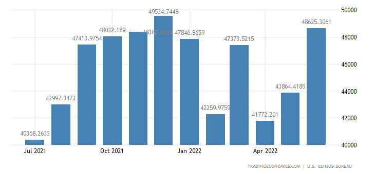 United States Imports from China