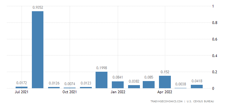 United States Imports from Christmas Island