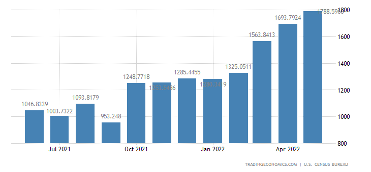 United States Imports from Colombia