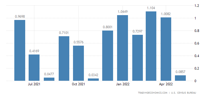 United States Imports from Comoros