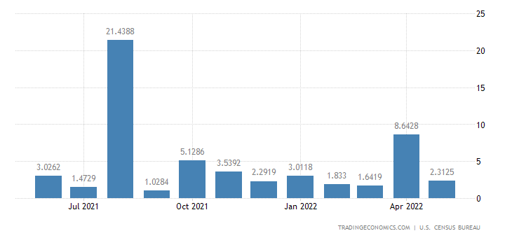 United States Imports from Congo