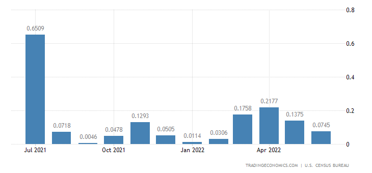 United States Imports from Cook Islands