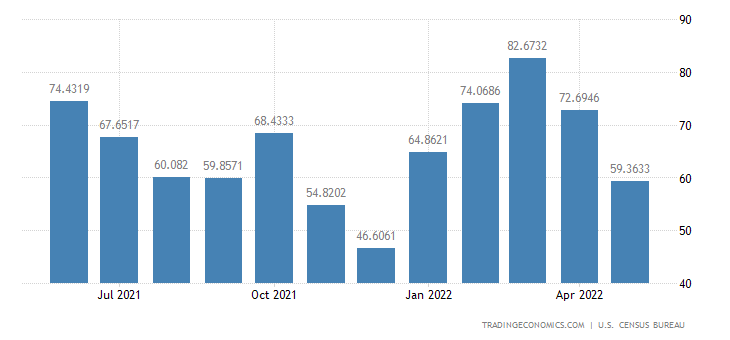 United States Imports from Croatia