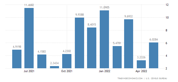 United States Imports from Cyprus