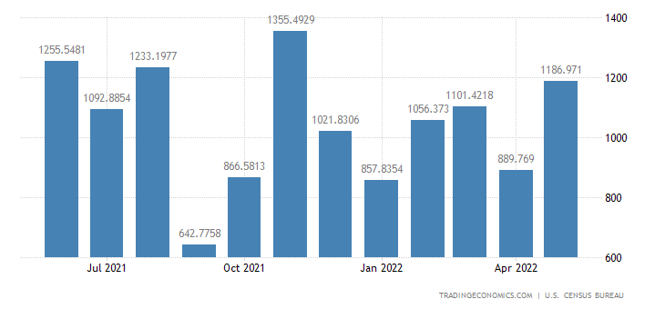 United States Imports from Denmark