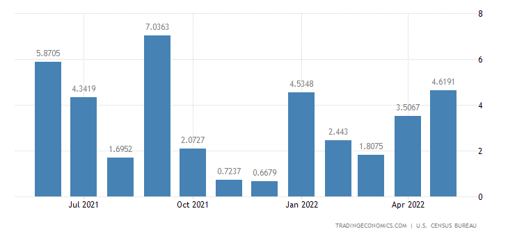United States Imports from Djibouti