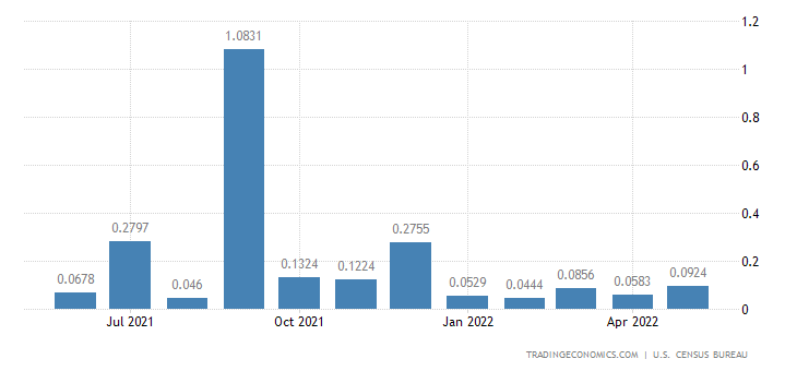 United States Imports from Dominica