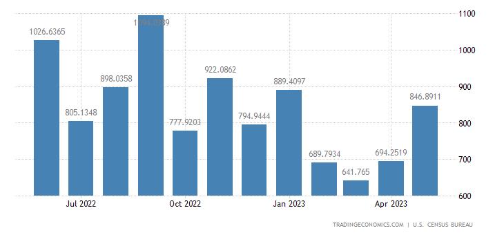 United States Imports from Ecuador