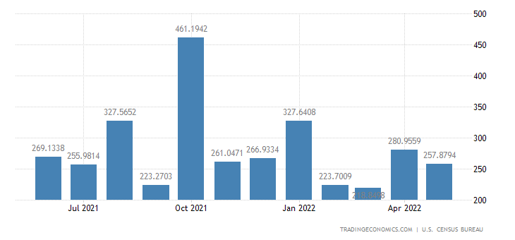 United States Imports from Egypt