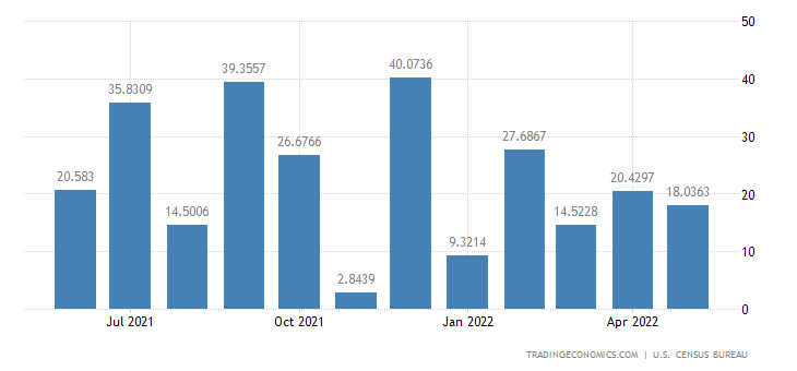 United States Imports from Equatorial Guinea