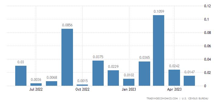 United States Imports from Eritrea