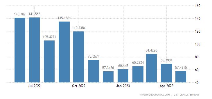 United States Imports from Estonia
