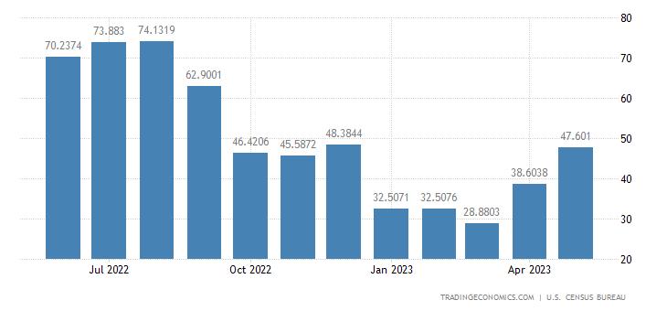 United States Imports from Ethiopia