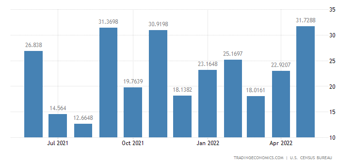 United States Imports from Fiji