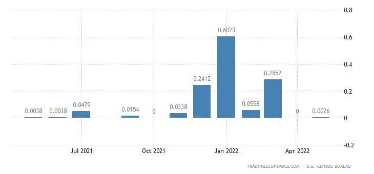 United States Imports from French Guiana