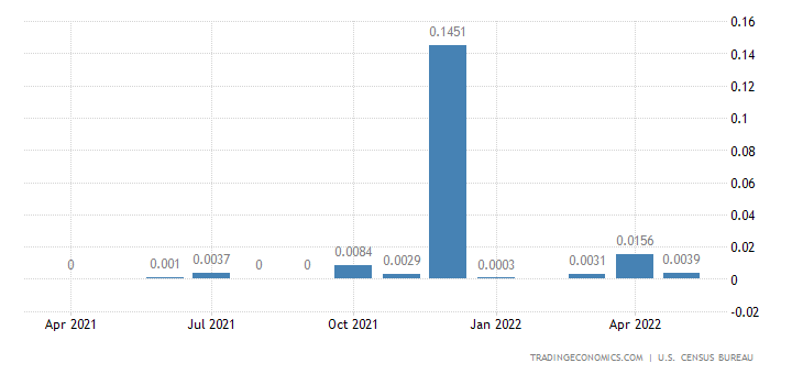 United States Imports from French Southern Antarctic
