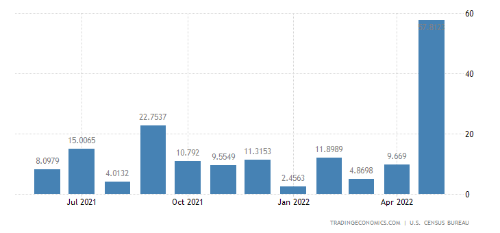 United States Imports from Gabon