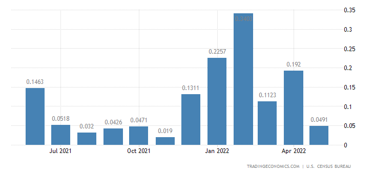 United States Imports from Gambia