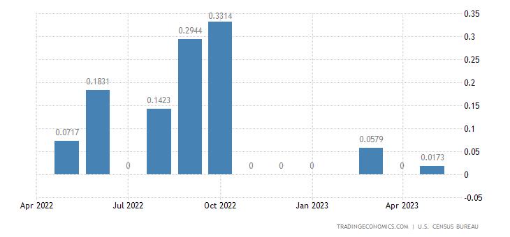 United States Imports from Gaza Strip