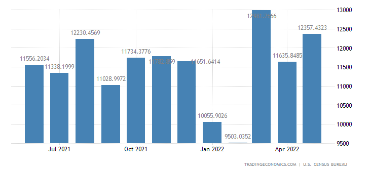 United States Imports from Germany