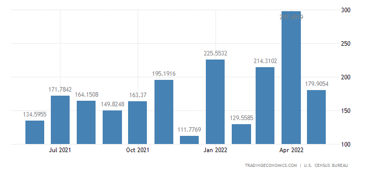 United States Imports from Ghana