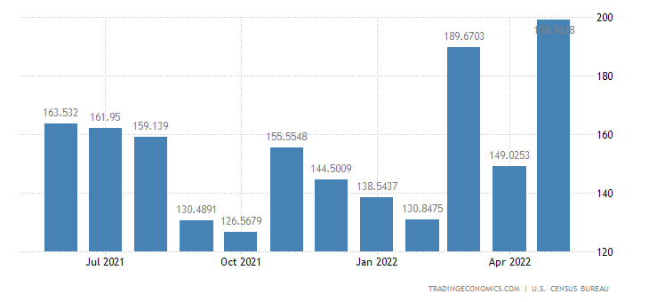 United States Imports from Greece