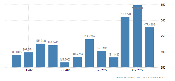 United States Imports from Guatemala