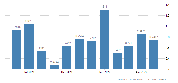 United States Imports from Guinea