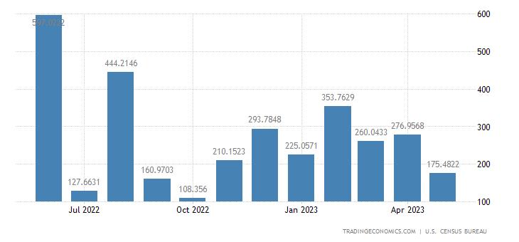 United States Imports from Guyana