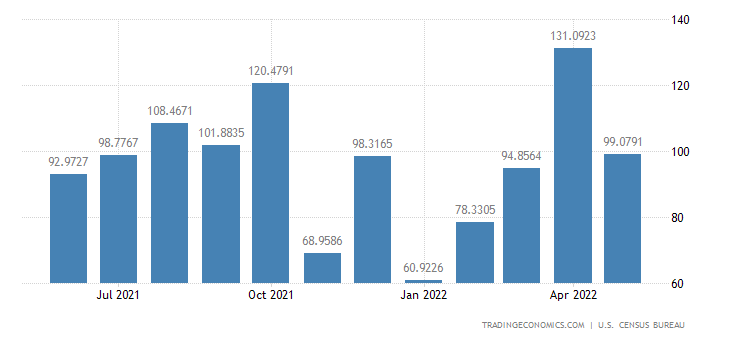 United States Imports from Haiti