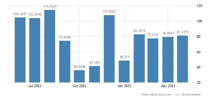 United States Imports from Haiti