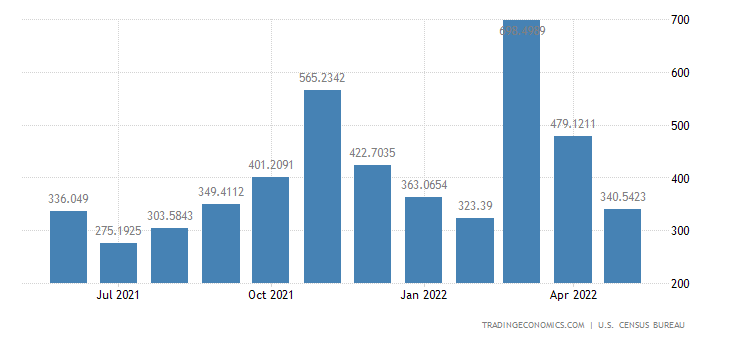 United States Imports from Hong Kong
