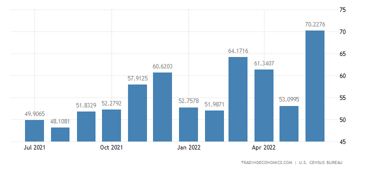United States Imports from Iceland