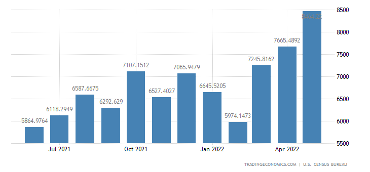 United States Imports from India