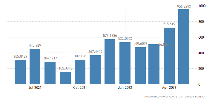 United States Imports from Iraq