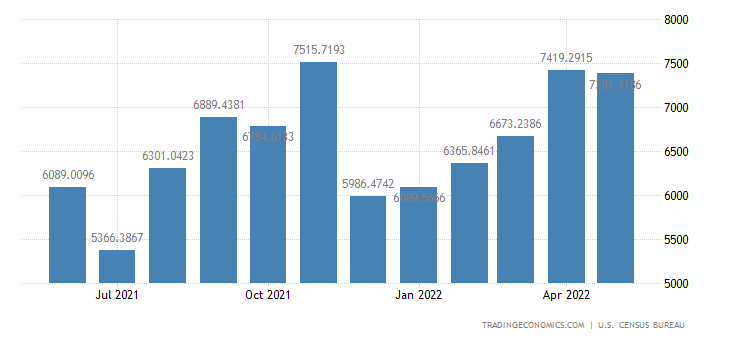 United States Imports from Ireland