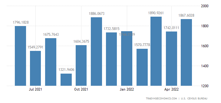 United States Imports from Israel