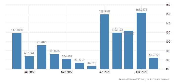 United States Imports from Ivory Coast
