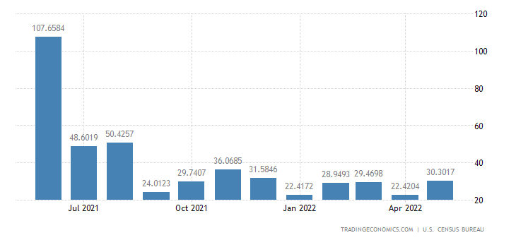 United States Imports from Jamaica