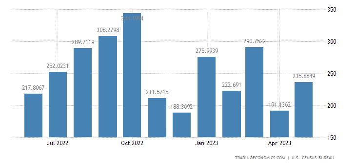 United States Imports from Jordan