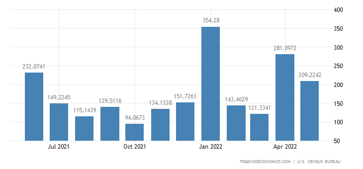 United States Imports from Kazakhstan