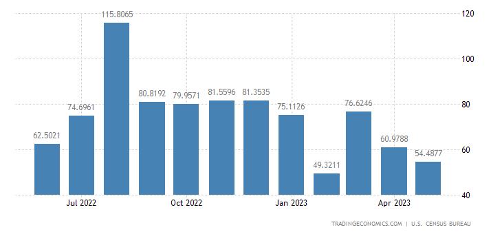 United States Imports from Kenya