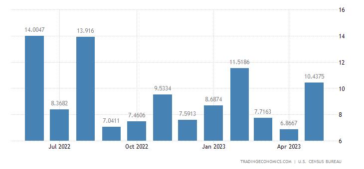 United States Imports from Kosovo